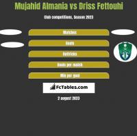 Mujahid Almania vs Driss Fettouhi h2h player stats