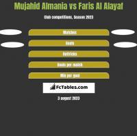 Mujahid Almania vs Faris Al Alayaf h2h player stats