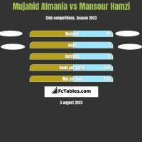 Mujahid Almania vs Mansour Hamzi h2h player stats