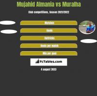 Mujahid Almania vs Muralha h2h player stats