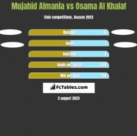 Mujahid Almania vs Osama Al Khalaf h2h player stats