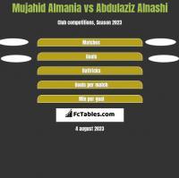 Mujahid Almania vs Abdulaziz Alnashi h2h player stats