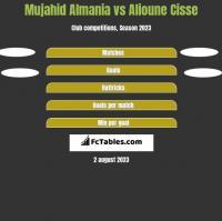 Mujahid Almania vs Alioune Cisse h2h player stats