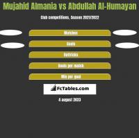 Mujahid Almania vs Abdullah Al-Humayan h2h player stats