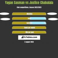 Yagan Sasman vs Justice Chabalala h2h player stats