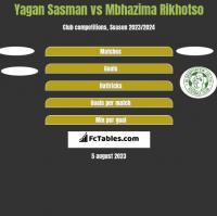 Yagan Sasman vs Mbhazima Rikhotso h2h player stats