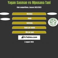 Yagan Sasman vs Mpusana Tani h2h player stats