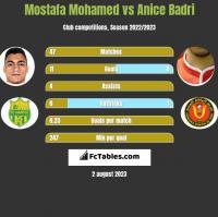 Mostafa Mohamed vs Anice Badri h2h player stats