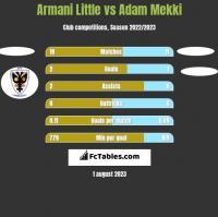 Armani Little vs Adam Mekki h2h player stats