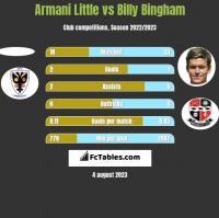Armani Little vs Billy Bingham h2h player stats