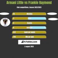 Armani Little vs Frankie Raymond h2h player stats