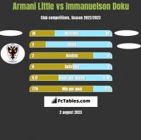 Armani Little vs Immanuelson Doku h2h player stats