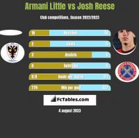 Armani Little vs Josh Reese h2h player stats