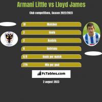 Armani Little vs Lloyd James h2h player stats