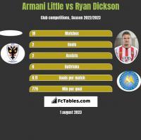 Armani Little vs Ryan Dickson h2h player stats