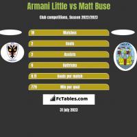 Armani Little vs Matt Buse h2h player stats
