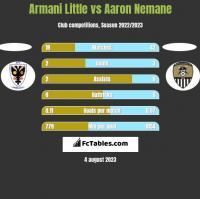 Armani Little vs Aaron Nemane h2h player stats