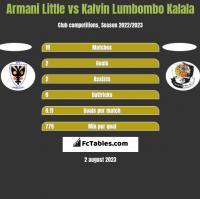 Armani Little vs Kalvin Lumbombo Kalala h2h player stats