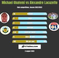 Michael Obafemi vs Alexandre Lacazette h2h player stats