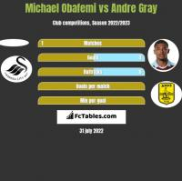 Michael Obafemi vs Andre Gray h2h player stats