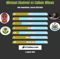 Michael Obafemi vs Callum Wilson h2h player stats