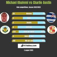 Michael Obafemi vs Charlie Austin h2h player stats