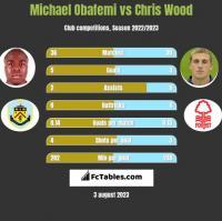 Michael Obafemi vs Chris Wood h2h player stats