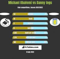 Michael Obafemi vs Danny Ings h2h player stats