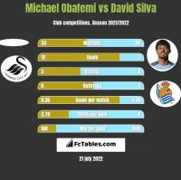 Michael Obafemi vs David Silva h2h player stats