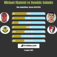 Michael Obafemi vs Dominic Solanke h2h player stats