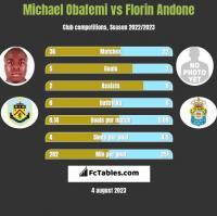 Michael Obafemi vs Florin Andone h2h player stats