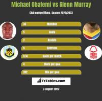 Michael Obafemi vs Glenn Murray h2h player stats
