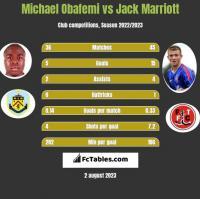 Michael Obafemi vs Jack Marriott h2h player stats