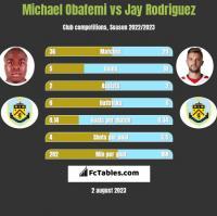 Michael Obafemi vs Jay Rodriguez h2h player stats