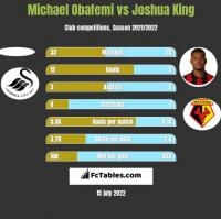 Michael Obafemi vs Joshua King h2h player stats