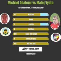 Michael Obafemi vs Matej Vydra h2h player stats