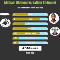 Michael Obafemi vs Nathan Redmond h2h player stats