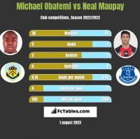 Michael Obafemi vs Neal Maupay h2h player stats