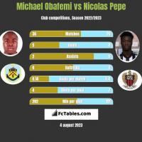 Michael Obafemi vs Nicolas Pepe h2h player stats