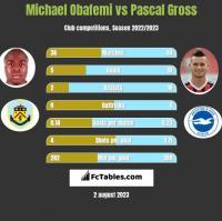Michael Obafemi vs Pascal Gross h2h player stats
