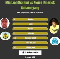 Michael Obafemi vs Pierre-Emerick Aubameyang h2h player stats