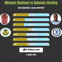 Michael Obafemi vs Raheem Sterling h2h player stats