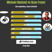 Michael Obafemi vs Ryan Fraser h2h player stats