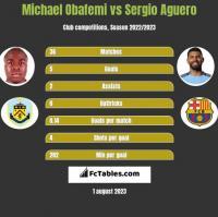 Michael Obafemi vs Sergio Aguero h2h player stats