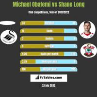 Michael Obafemi vs Shane Long h2h player stats