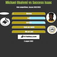 Michael Obafemi vs Success Isaac h2h player stats