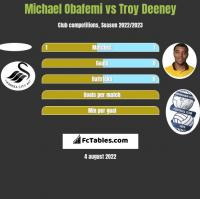 Michael Obafemi vs Troy Deeney h2h player stats