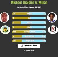 Michael Obafemi vs Willian h2h player stats