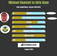 Michael Obafemi vs Idris Kanu h2h player stats