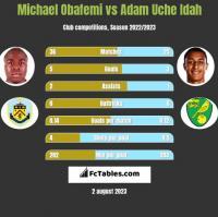 Michael Obafemi vs Adam Uche Idah h2h player stats
